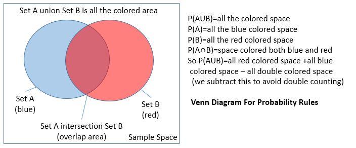 Colored Venn Diagram Sample Space Block And Schematic Diagrams